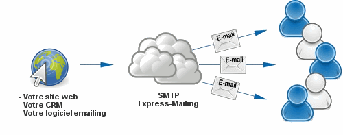 SMTP Emailing